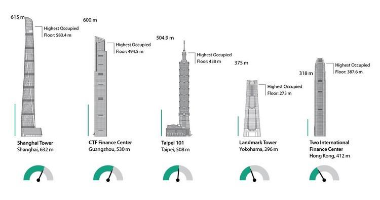 سریع ترین آسانسور های جهان