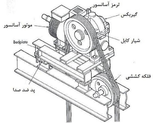 اجزای موتور آسانسور
